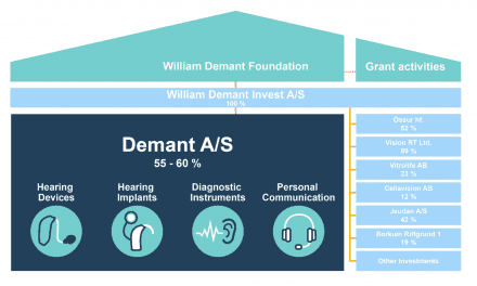 William Demant to Change Name to Demant A/S