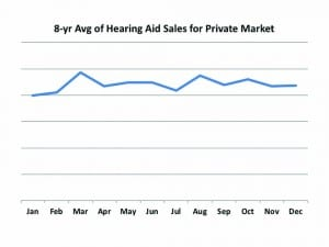 Figure 1. Average monthly unit sales of hearing aids over an 8-year period (2011-2018) for the private/commercial market (ie, no VA sales).