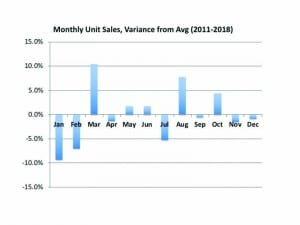 Figure 2. This graph shows the change in unit sales shown in Figure 1 compared to the overall average monthly unit sales for the 8-year period. It suggests that January and February are, indeed, months that can drive private practice owners to bite their nails.