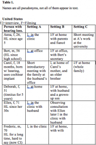 Table 1. US study participants. Names are all pseudonyms, and not all of them appear in text.