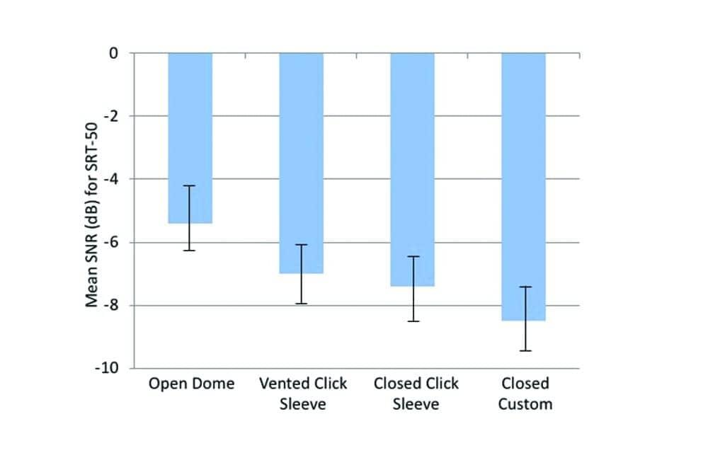 Closing the Open Fitting: An Effective Method to Optimize Speech Understanding