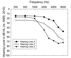 Figure 2. The X, Y, and Z type audiograms of Humes et al, based on Ciletti & Flamme.6