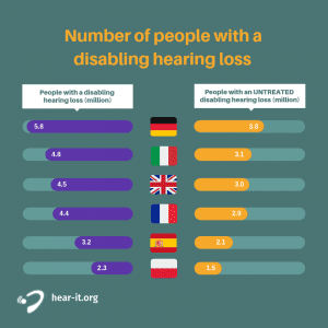 Figure 3. Number of people (in millions) in Germany, Italy, the UK, France, Spain, and Poland with a disabling hearing loss of 35 dB or greater (left column) and those with an untreated disabling hearing loss (right column).