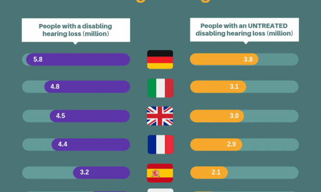 Untreated Disabling Hearing Loss Costs Billions – in the US and the Rest of the World