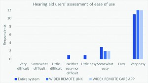 Figure 3. Participating hearing aid users' assessment of ease of use of the Widex Remote Care system and each of its components: the Remote Link and the app.