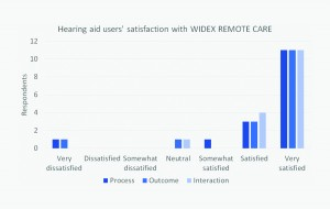 Figure 4. Distribution of replies from participating hearing aid users in regard to satisfaction with the process, the outcome, and the interaction with the hearing care professional (HCP).