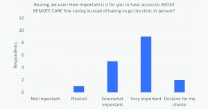 Figure 6. Distribution of replies in regard to perceived importance of access to Widex Remote Care.