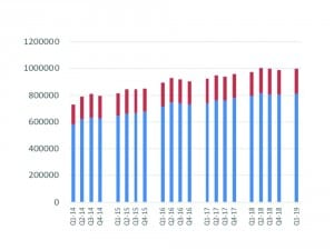 Quarterly hearing aid unit sales (2014-2019) with private/commercial sector sales shown in blue and VA dispensing activity shown in red.
