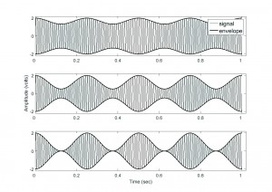 Figure 1. Example of modulation indices for a 100 Hz sinusoidal carrier modulated at a frequency of 2 Hz. The modulation index (MI) is 0.2 for the top panel, 0.6 for the center panel, and 1.0 for the bottom panel. The greater the modulation index, the greater difference there is between waveform peaks and valleys.