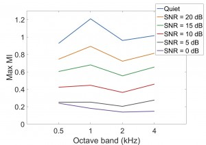 Figure 3. Effect of noise at different SNRs on the modulation index of speech at modulation frequency of 4 Hz (max MI) across octave bands.