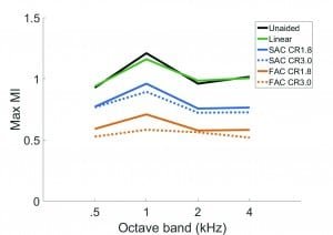 Figure 4. The effect of compression time constants and compression ratio on the modulation index (MI) at 4Hz across octave bands when speech was presented in quiet at 70 SPL input level.