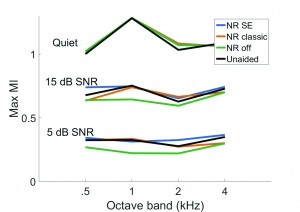 Figure 5. The effect of noise reduction algorithms on MI at modulation frequency of 4 Hz across octave bands when speech was presented at 75 dB SPL in quiet and with continuous noise at 15 and 5 dB SNR.