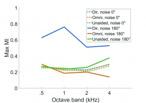 Figure 6. The effect of directional microphone on MI at modulation frequency of 4 Hz across octave bands when speech was presented at 75 dB SPL with continuous noise at 5 dB SNR from 0° and 180°.