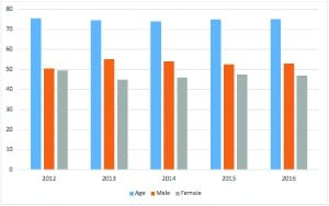 Figure 1. Average age and percentage of males and females of Lyric users at CSG Better Hearing Centers, 2012-2016 (n=2481 ears).
