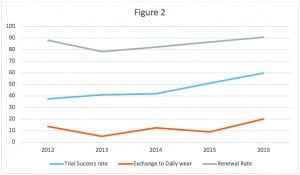 Figure 2. Percentage average renewal rate (gray line), trial success rate (blue line), and those patients who exchanged their Lyric hearing aids for daily-wear/traditional hearing aids (orange line), 2012-2016.