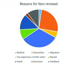 Figure 3. Reasons for non-renewals of Lyric subscriptions in the clinic during the 5-year study period (2012-2016).