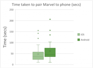 Figure 1a-b. Top: Time taken to pair Audéo M to iOS and Android smartphones. Bottom: Rated ease of pairing Audéo M to iOS and Android smartphones.