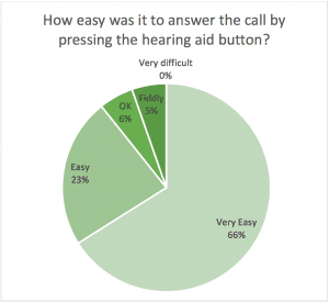 Figure 2. Rated ease of answering the phone by pressing the button on Audéo M-R.