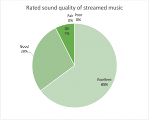 Figure 4a-b. A) Rated sound quality of streamed music through Audéo M. (B) For those with prior experience listening to music through hearing aids, a rated comparison of those versus the sound quality with for streamed music through Audéo M.