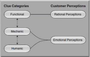 Figure 2. Functional clues (eg, Can they help me with my hearing?) relate to rational perceptions. In contrast, Mechanic clues (eg, the appearance, sound, and smells of the office) and Humanic clues (eg, patient reactions to staff members) appeal to emotional perceptions. Image adapted from the work of Berry and colleagues.3,4
