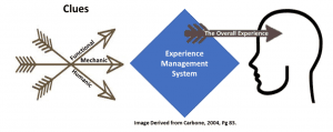 Figure 4. The overall patient experience is largely defined by the Functional, Mechanic, and Humanic clues, all of which are controlled by the owner/manager's experience management system. Image adapted from Carbone (p 83).1