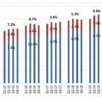 US Hearing Aid Sales Rise by 4.9% Through Q3 2019