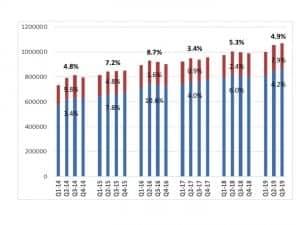 Hearing aid sales, 2014-2019