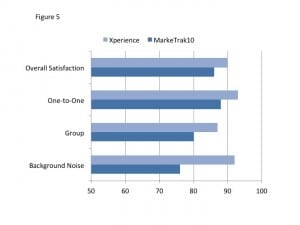 Figure 5. Shown is the percent satisfaction for the Xperience EMAs, compared to MarkeTrak10 findings, for three different listening situations and for overall satisfaction. Overall satisfaction=1938 EMAs, Satisfaction in one-to-one=564 EMAs, group conversations=151 EMAs and conversations in noise=598 EMAs.