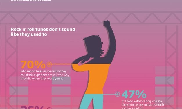 Oticon Hearing Health Poll Shows Hearing Loss Among Woodstock Generation