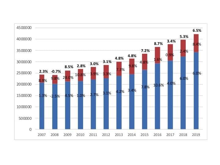 Hearing aid sales, 2007-2019