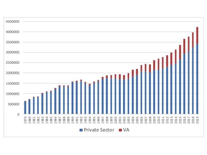 Hearing aid unit sales, 1979-2019