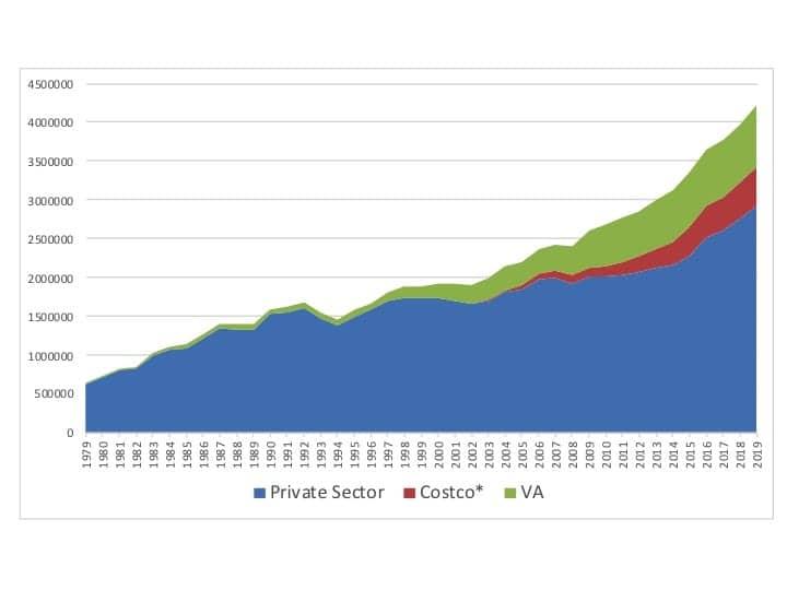 Hearing aid sales with Costco estimates