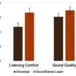 SoundSense Learn: When Average Is Not Enough