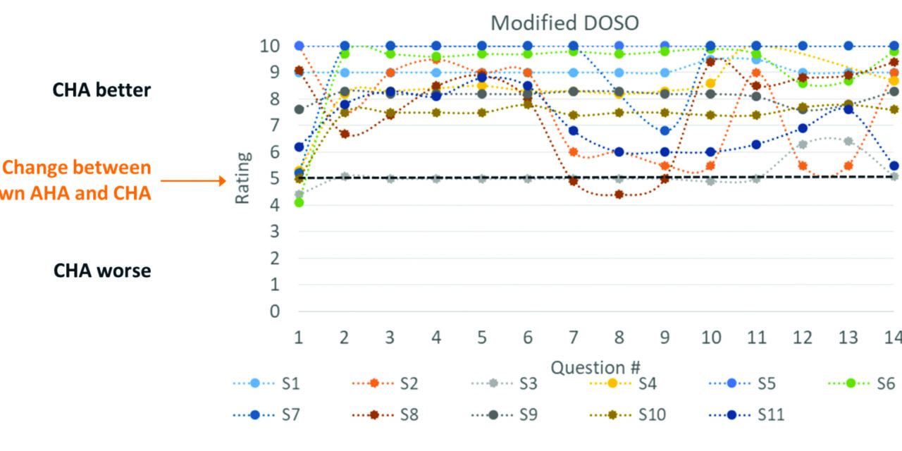 A Questionnaire to Assess the Subjective Benefit of Extended Bandwidth Amplification Hearing Aids