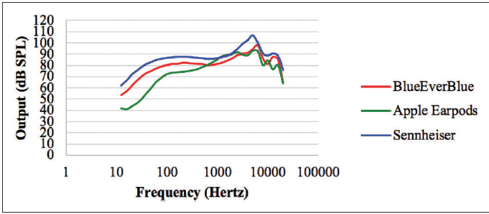 Earphone Models for iPhones: Surprising Results When Used with a Hearing App