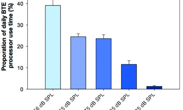 Comparing Parent Perceptions to Datalogging Information in Pediatric Cochlear Implant Users