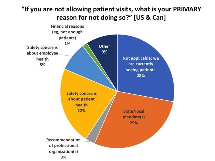 Barriers-to-patient-visits-Covid19