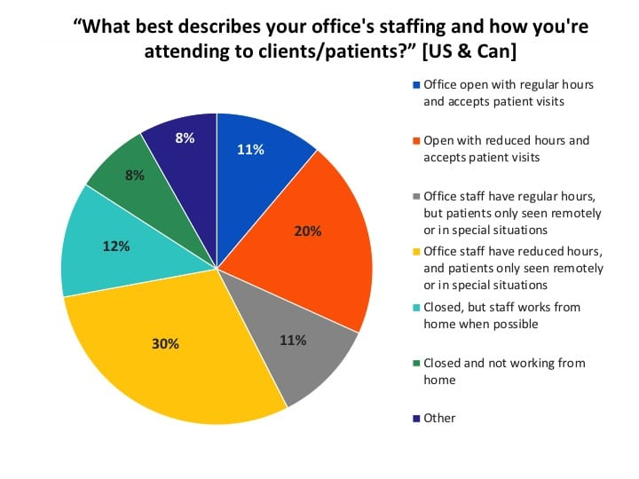 Office-hours-covid12-survey