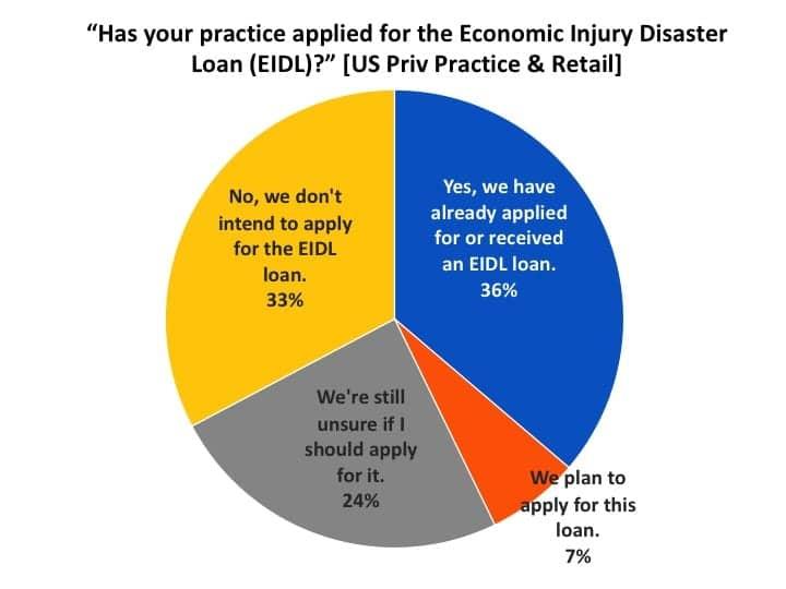 EIDL-loan-program-application-by-dispensers