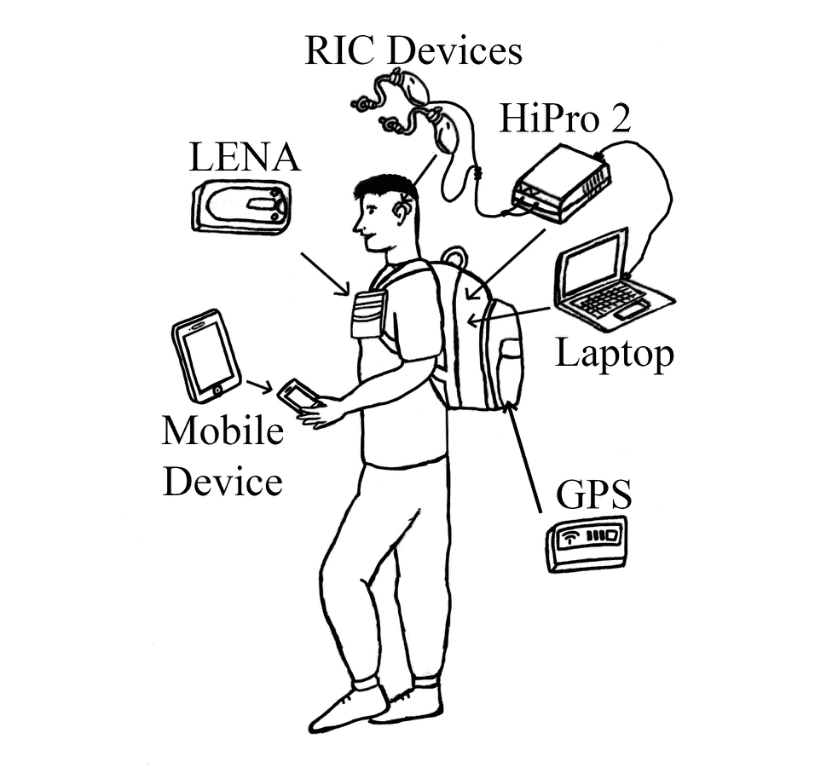 User-worn-devices-in-study