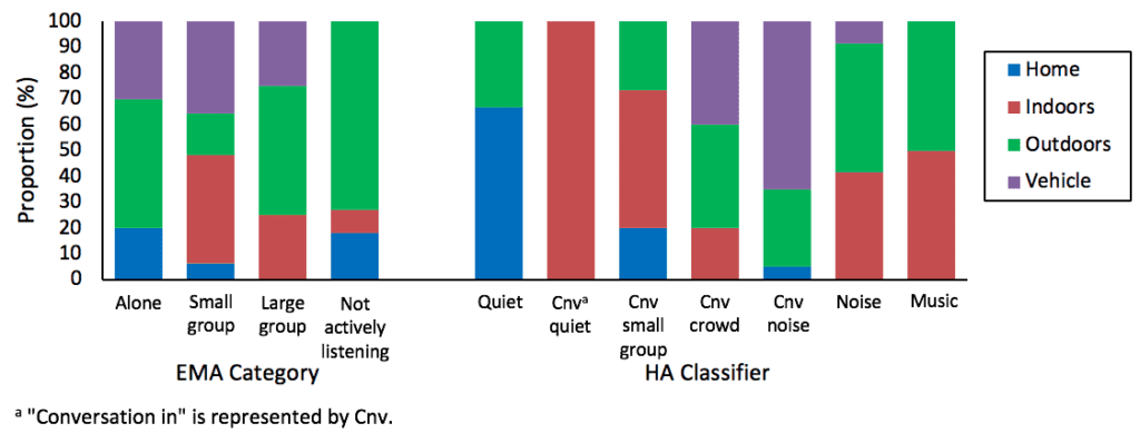 hearing-aid-classifier-and-EMA-group-size