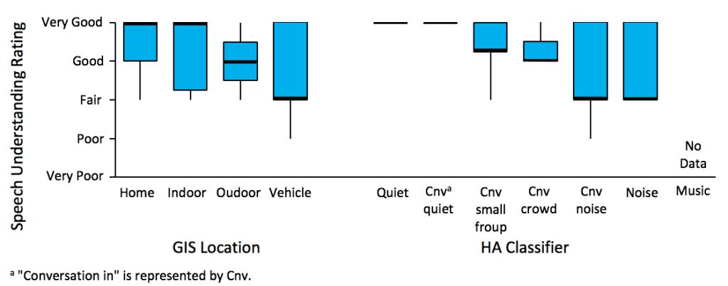 EMA-hearing-aid-speech-understanding-ratings