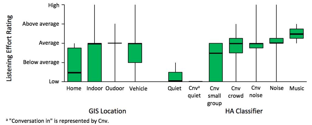 EMA-hearing-aid-listening-effort-ratings