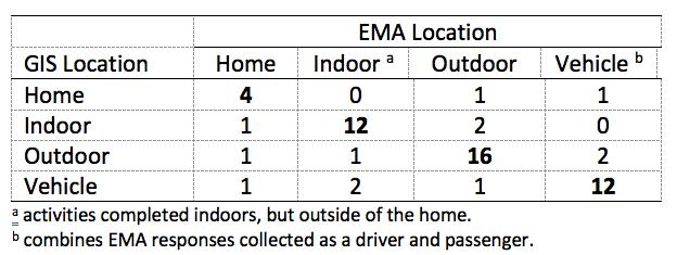 EMA-vs-GIS-categorization
