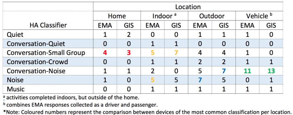 EMA-and-GIS-location-categorization-hearing-aids