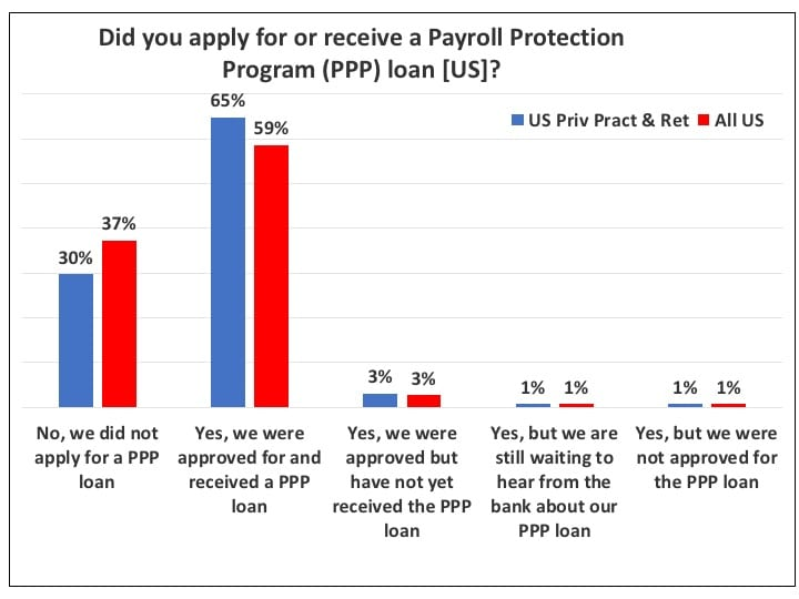 PPP-loan-applications-for-hearing-offices