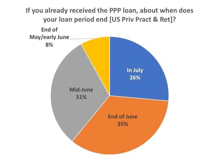 when-ppp-loan-expires