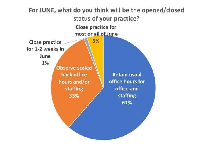 open-close-status-for-June-2020