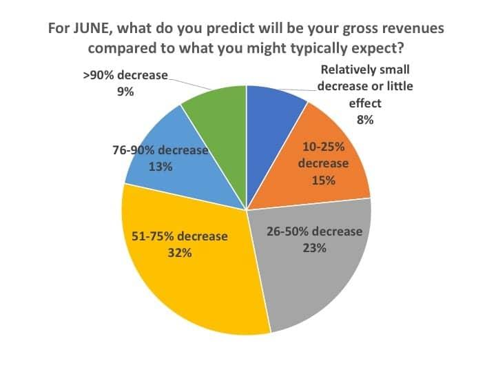predicted-gross-revenues-June