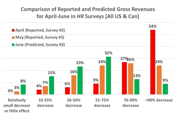 gross-revenue-comparisons-of-hearing-aid-practices-Covid-19